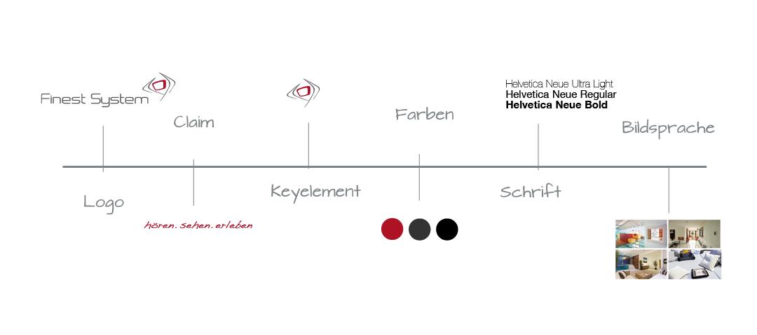 Schatzwerk_Designagentur_Finest_System_2
